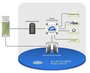 Data Center Cloud Exchange